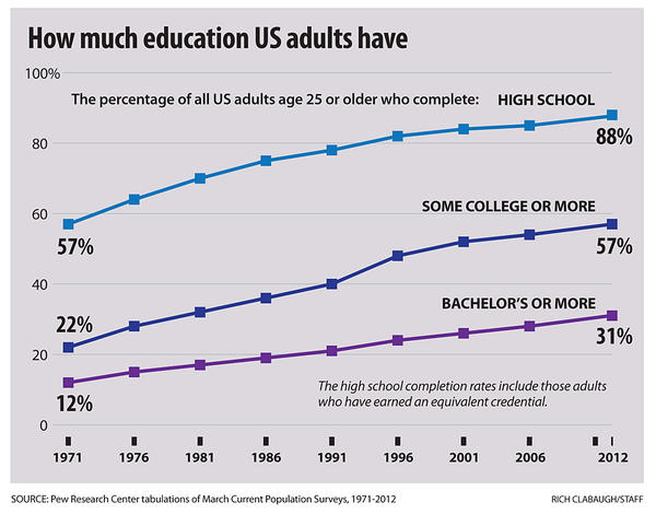 higher education US