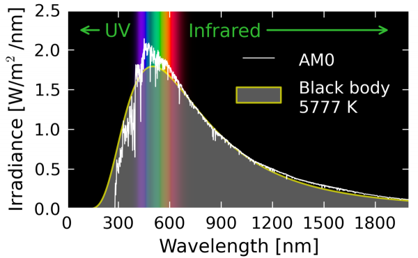 Solar_AM0_spectrum_with_visible_spectrum_background_(en)
