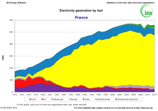 France electricity
