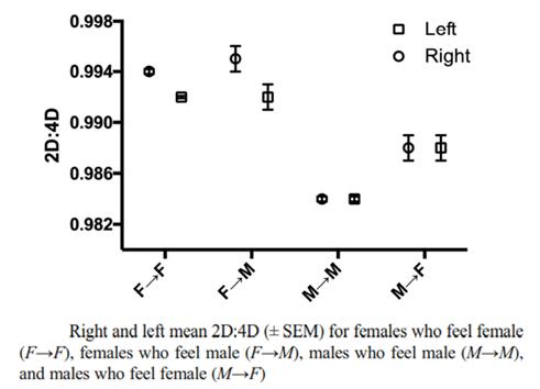 Рис.2   Left – среднее по левой руке;  Right – среднее по правой руке;    SEM – standard error mean (стандартная ошибка средней арифметической)