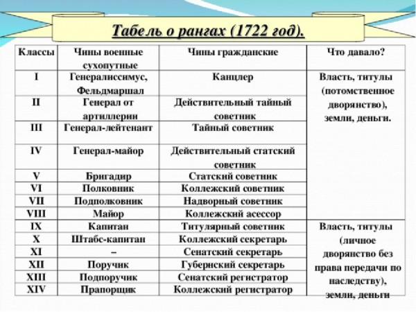 табель о рангах1