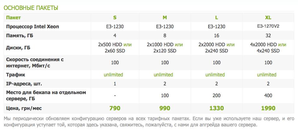 Ekvia.com: Dedicated server price 2013-09-17