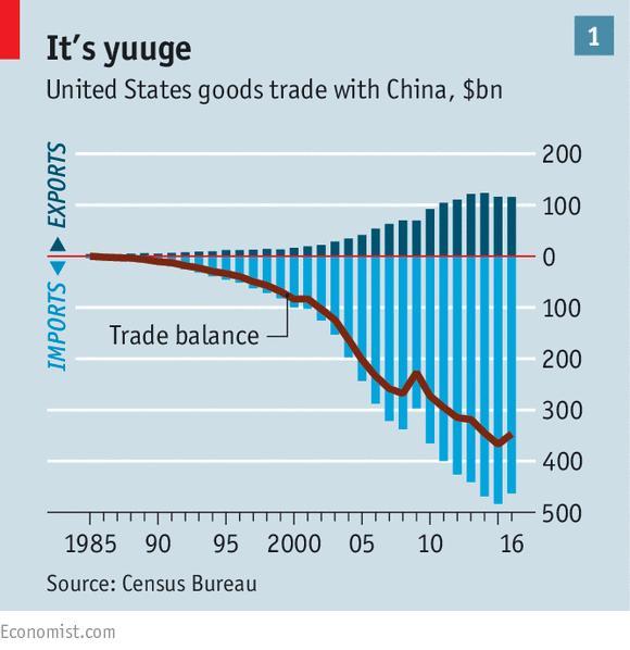 US-China-trade-balance