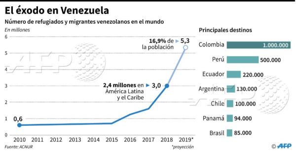 Число беженцев Венесуэла