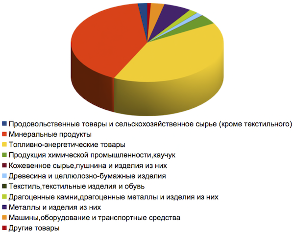 Структура экспорта 1 квартал 2015