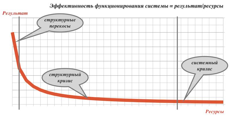 Эффективность системы