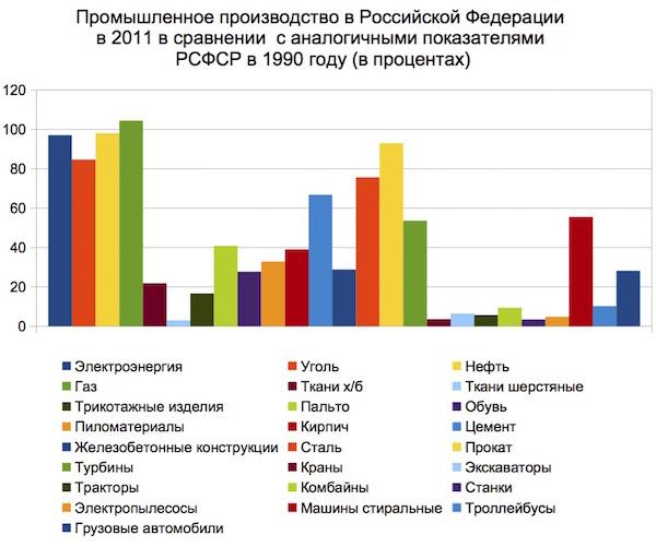 График промпроизводство 2011