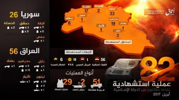 Апрель. Ирак. Истишхадии. Статистика