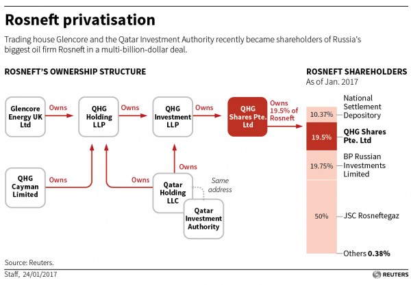 RUSSIA-ROSNEFT-PRIVATISATION-01
