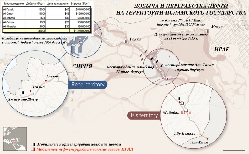 Добыча и переработка нефти на территории ИГ