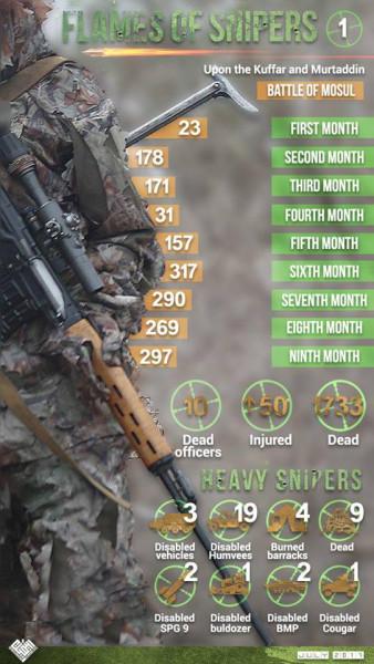 Статистика по снайперам