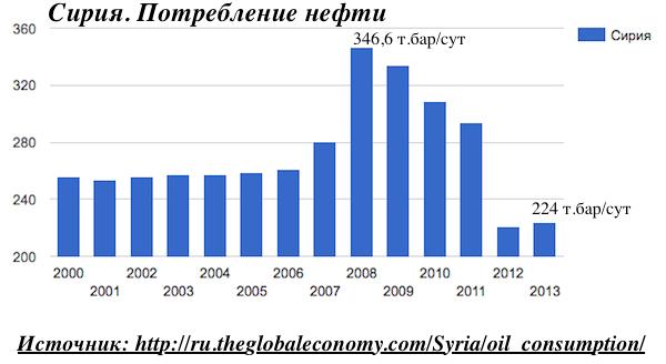 Сирия. Потребление нефти