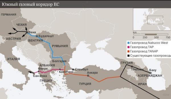 Ujni-gaz-koridor