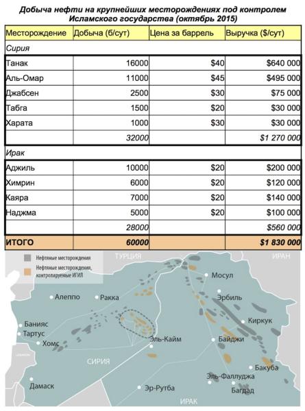 Добыча нефти ИГИЛ