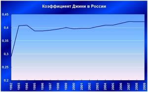 коэффициент Джини Россия
