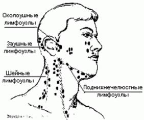 Лимфоузлы на затылке воспаление лечение в домашних условиях