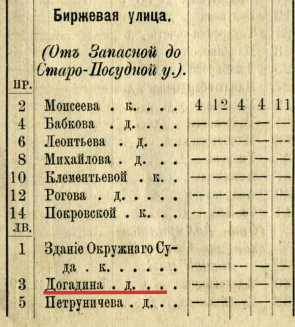 Таблица домов и улиц г.Астрахани-1884-дом Догадиных