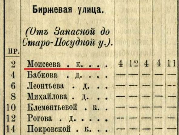 Таблица домов и улиц г.Астрахани-1884-дом Моисеева