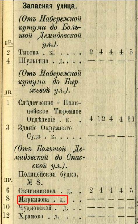 Дом Маркизова на Запасной ул.