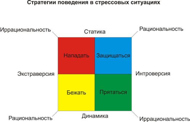 Стратегии поведения в