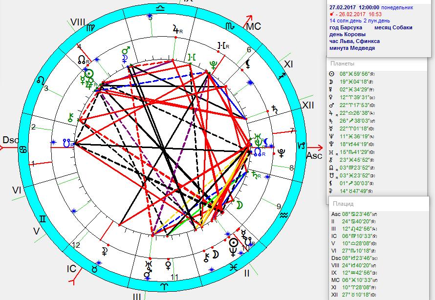 власть в гороскопе