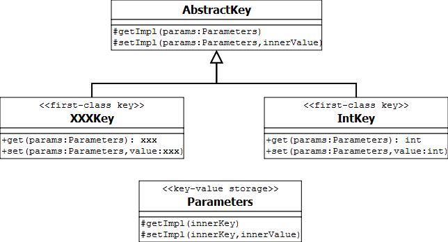 First-class key pattern diagram