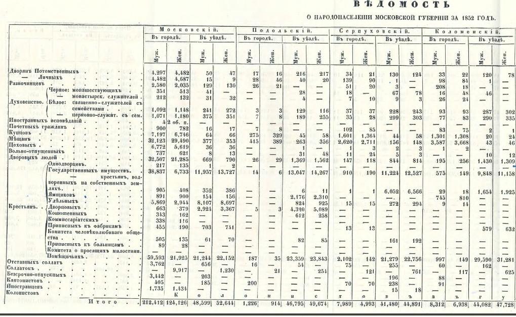 Ведомость о народонаселении Моск_губ_за 1852г.jpg