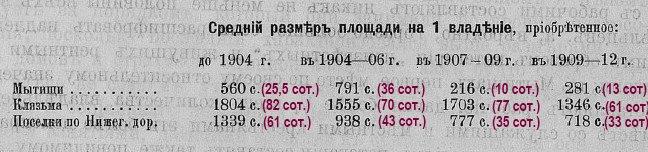 1913-мытищи-размер владений в сотках.jpg