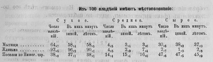 1913-мытищи-сырое-сухое.jpg