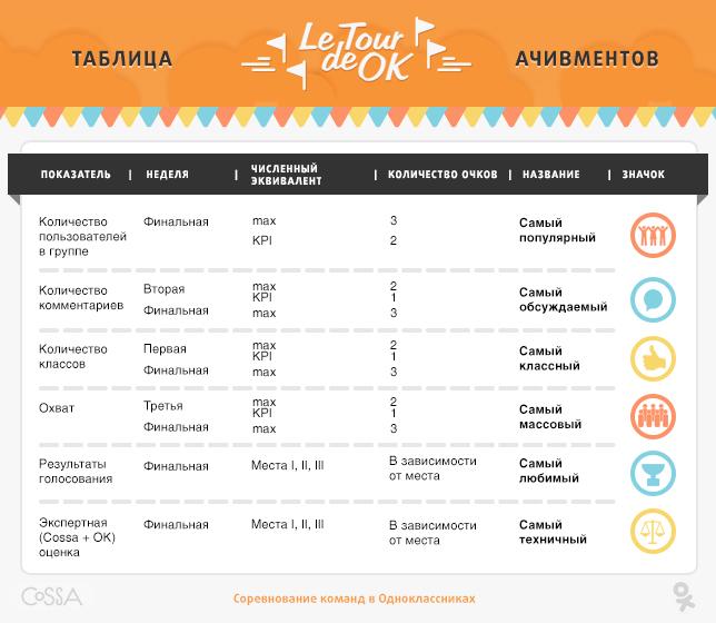Экспертное голосование Cossa.ru и Одноклассников