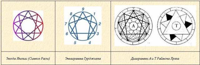 разница между знаком и символом