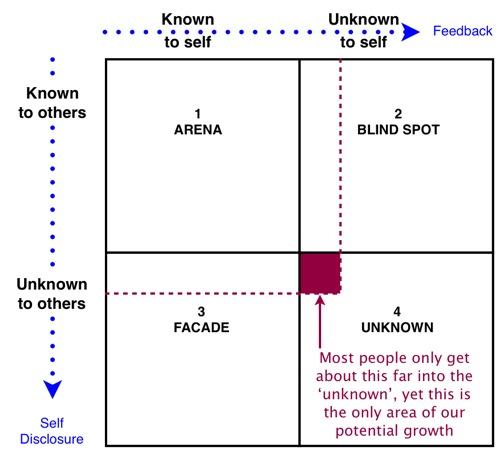 http://holisticresults.com.au/blue-participant-area/communication-and-growth