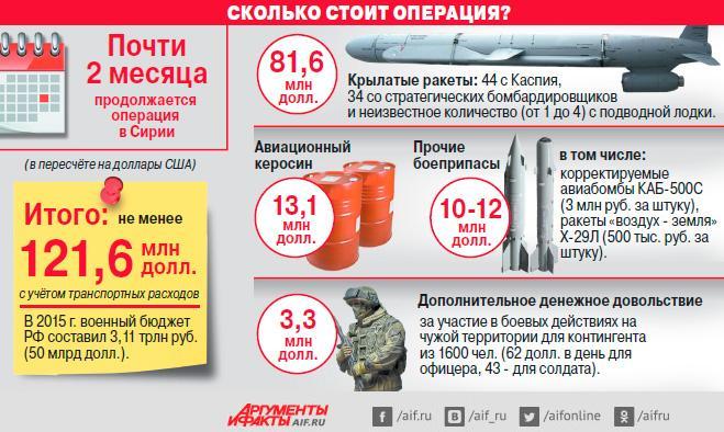 Сколько стоит России операция в Сирии
