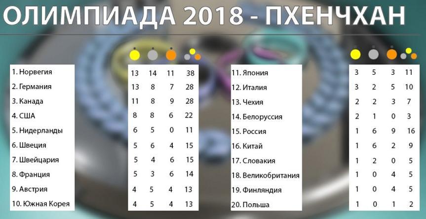 олимпиада медальный зачёт