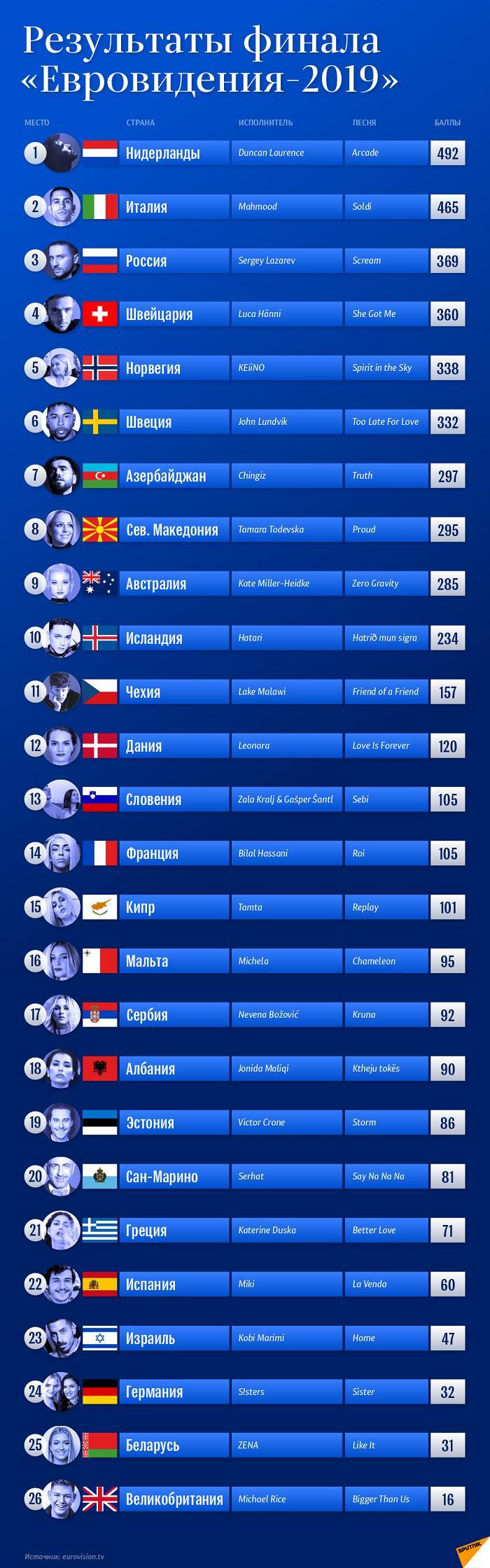 евровидение 2019 таблица результатов