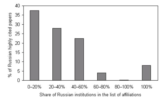 russian_share