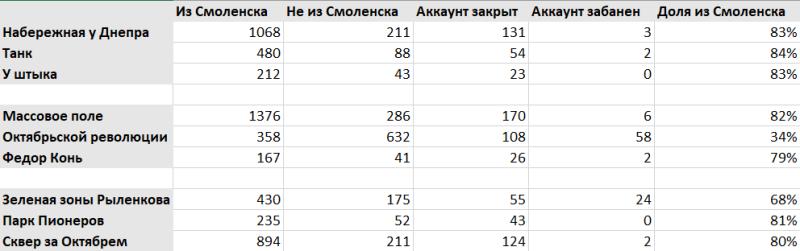 В ячейках указано количество проголосовавших с разбивкой по типам