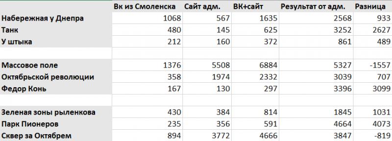 Первые две колонки — проголосовавшие в ВК и на сайте администрации, третья (Вк+Сайт адм.) — их сумма. Результат от адм. — это финальные данные, которые озвучила администрация. А разница — это на сколько в финальных данных от администрации больше голосов, чем проголосовавших в ВК+на сайте.