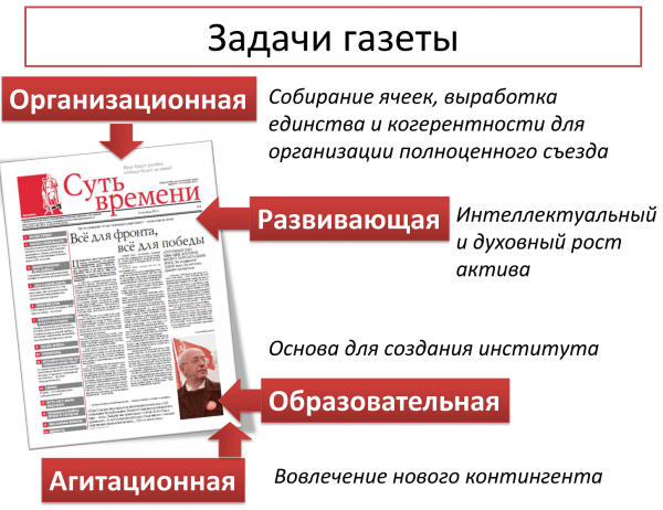 Задачи газеты