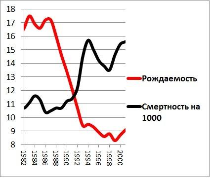Картинки по запросу русский крест график
