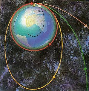Что такое первая космическая скорость02