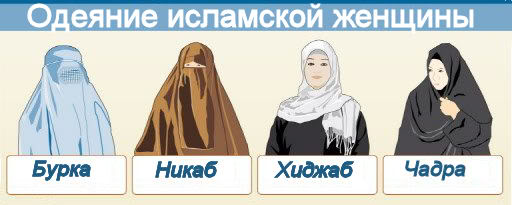 Что такое бурка, никаб, хиджаб и чадра