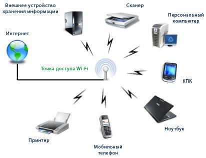 Что такое WiFi03