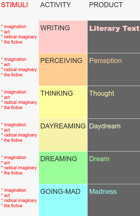 """""""Imagination"""" should be replaced with """"faculty"""" to distinguish different types of being, or """"act"""" should be replaced with """"consciousness"""" to indicate the quality of the entities in question."""