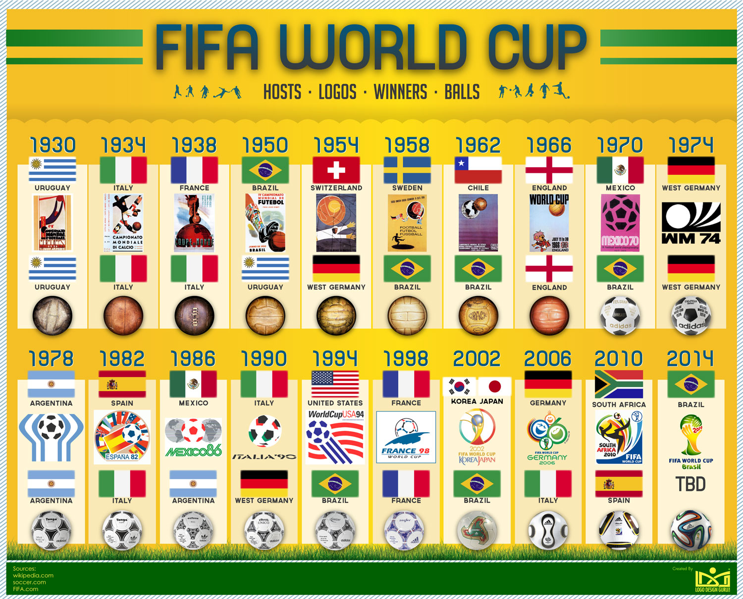 FIFA-World-Cup-History