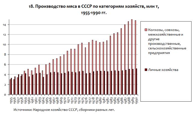 Животноводство России при Путине и Медведеве