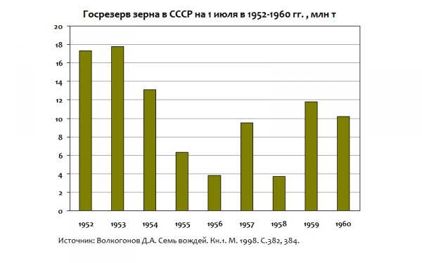 госрезерв 1952-60