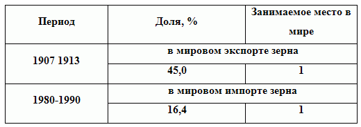 табл 4.13 ГИ