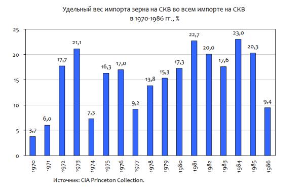 импорт зерна СКВ