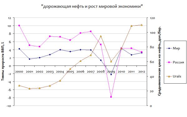 GDP_oil